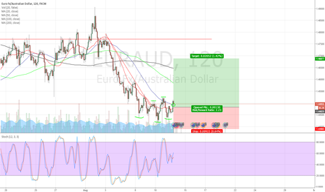 EURAUD: EURAUD long set up