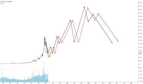 BTCUSD: Bitcoin long term view