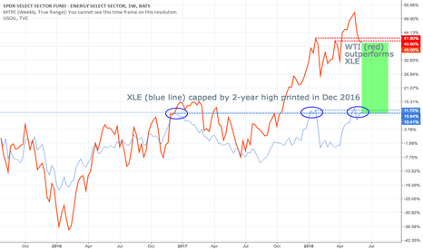 XLE: XLE-WTI correlation; cue to XLE Cup and Handle 2-year breakout