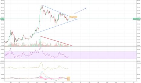 LTCUSD: Litecoin - Chart 1D - Breakout triangle dans les jours à venir!