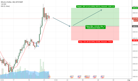 BTCUSD: BTCUSD BUY time will come soon