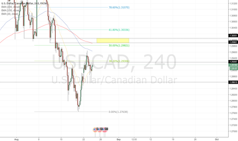 USDCAD: Great short opportunity USDCAD