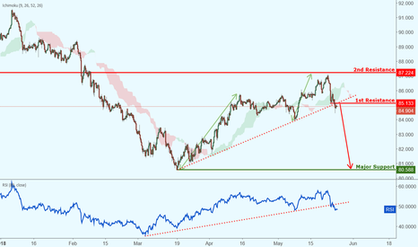 CADJPY: CADJPY broke out of support, further potential drop!