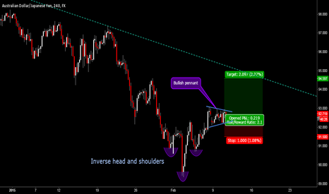 AUDJPY: Consolidation before breakout in AUDJPY