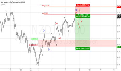 NZDJPY: $NZDJPY intraday