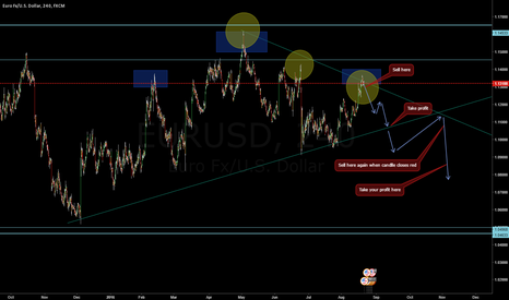 EURUSD: Follow the trend lines