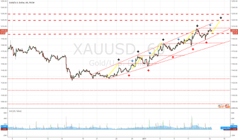 XAUUSD: A Chance for Gold to Target 1220