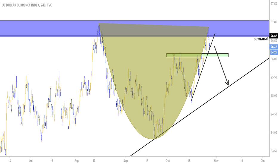 DXY: Tea cup / indice del dola (DXY)
