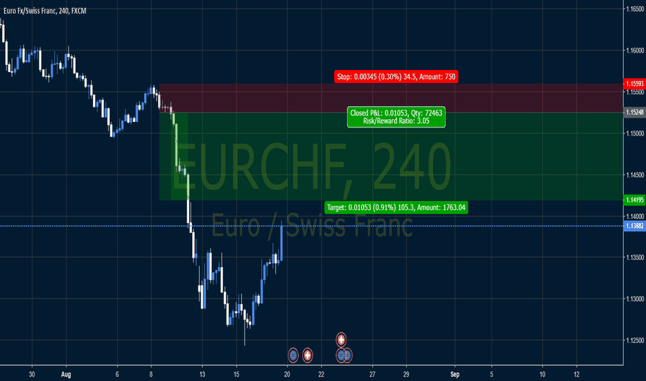EURCHF: Unfilled sell orders on 4h chart