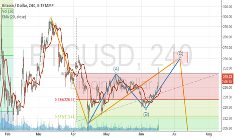 BTCUSD: Still in Wave 2?