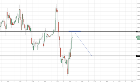 GBPCHF: GBP CHF POTENTIAL short