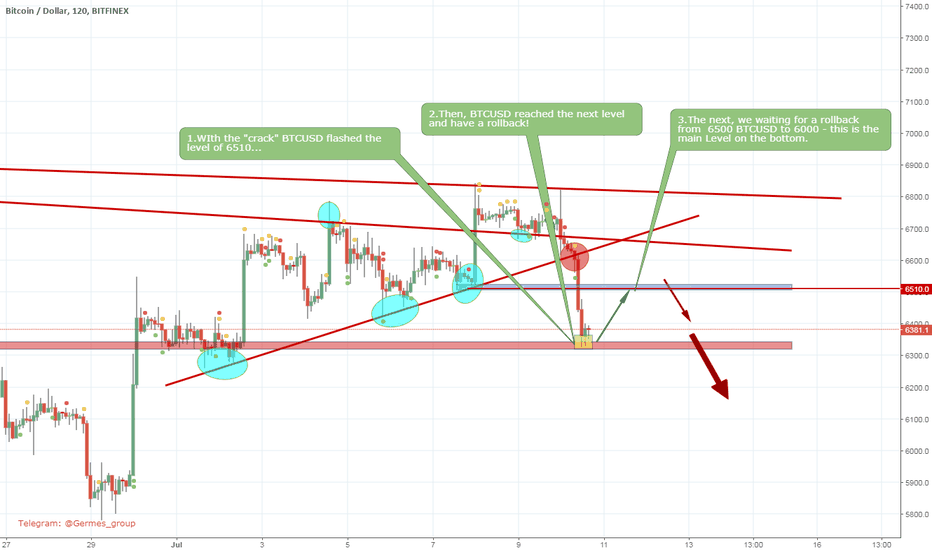BTCUSD: BTCUSD - make the rollback from 6310 and up to 6500$