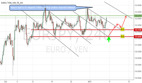EURJPY: Let's see if is talking about another initiated channel.