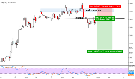 GBPJPY: GBPJPY - break support