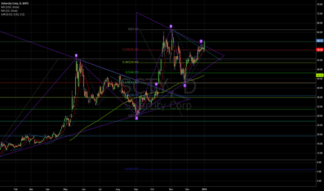 SCTY: SCTY triangle fractal