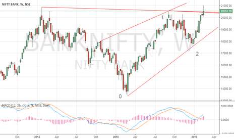 BANKNIFTY: banknifty heading for new heights, will pull nifty out of treand