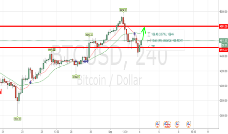 BTCUSD: BTCUSD LONG OPPORTUNITY - FREE MONEY