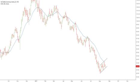 DXY: dollar index bearish flagging