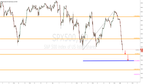 SPX500: SPX500 - 60 min chart (updated) - Video