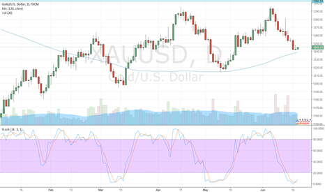 XAUUSD: daily stochastic