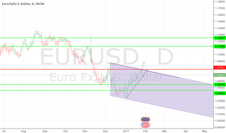 EURUSD: EURUSD SHORT AND LONG VIEW