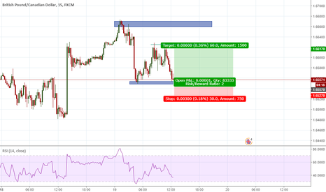 GBPCAD: GBPCAD potential long