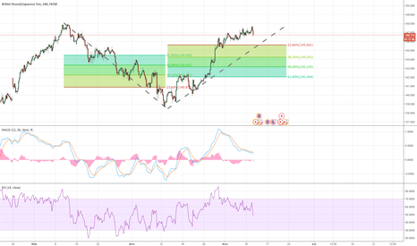 GBPJPY: GBP/JPY - Ready to Short it?!