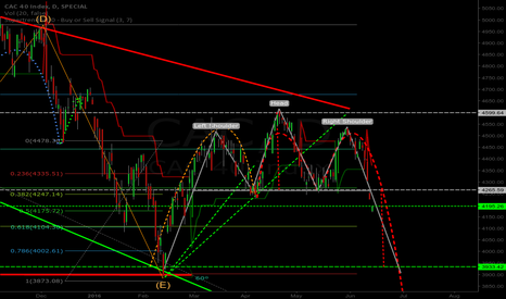 CAC: CAC40 Head&Shoulder target on the way 3933