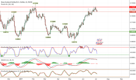 NZDUSD: Short NZDUSD Longterm Based on Daily, Weekly + Monthly Charts