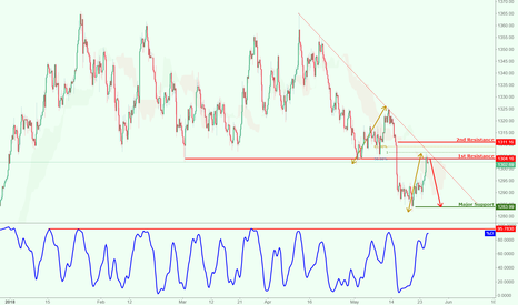 XAUUSD: XAUUSD (Gold) approaching resistance, potential reaction!