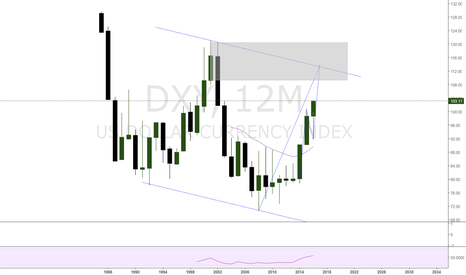 DXY: dxy to 109