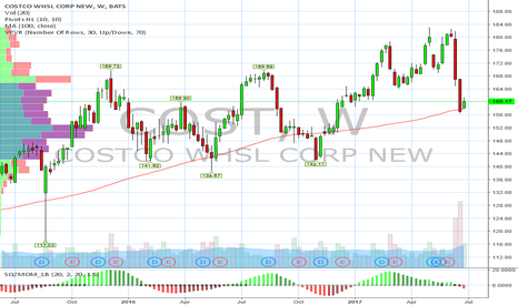 COST: Professional traders buy at support (red line)