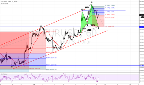 EURUSD: POTENTIAL BULLISH CYPHER PATTERN ON EURUSD