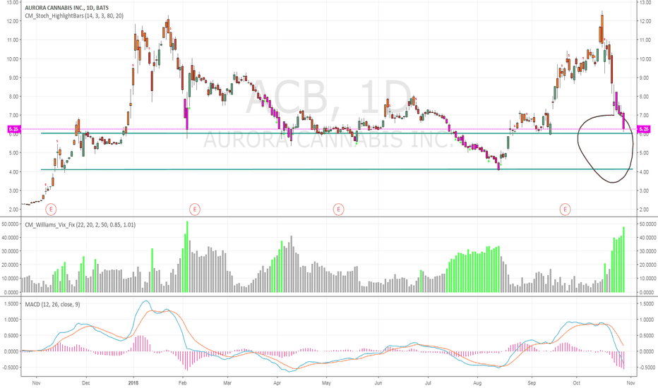 ACB: Bullish Long Term, not done dropping