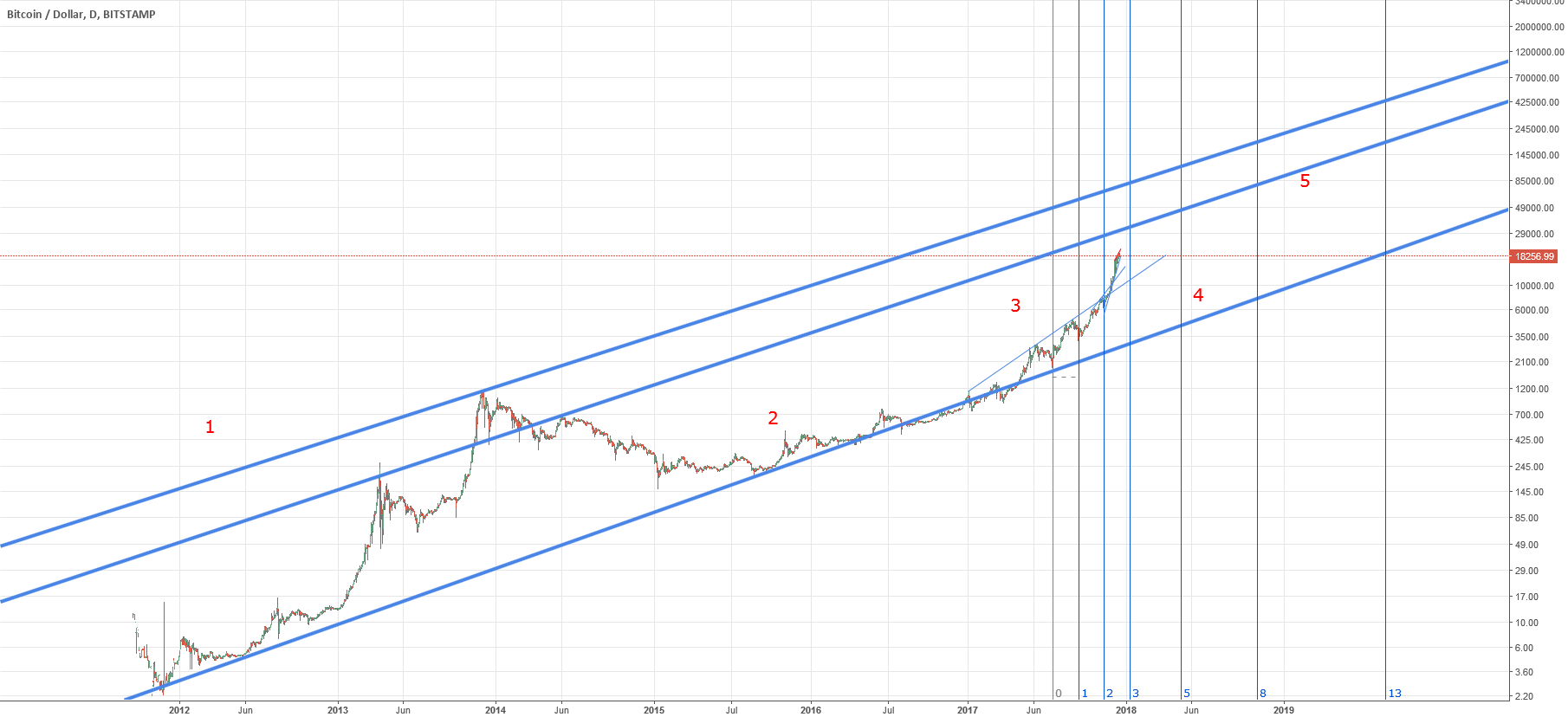 BTCUSD, very long term view
