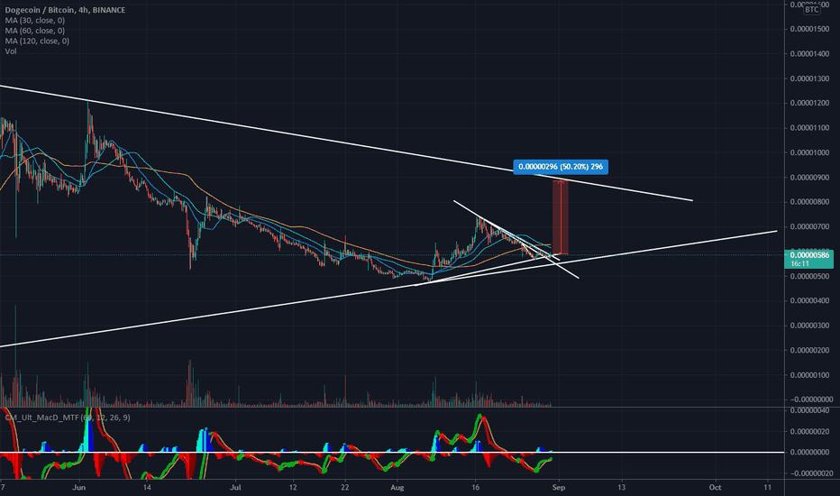 tradingview doge btc