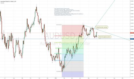 AUDUSD: Indecisive chart