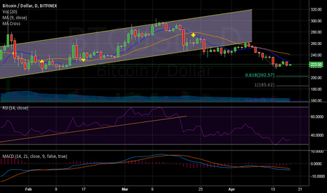 BTCUSD: Objetives for BTC next steps