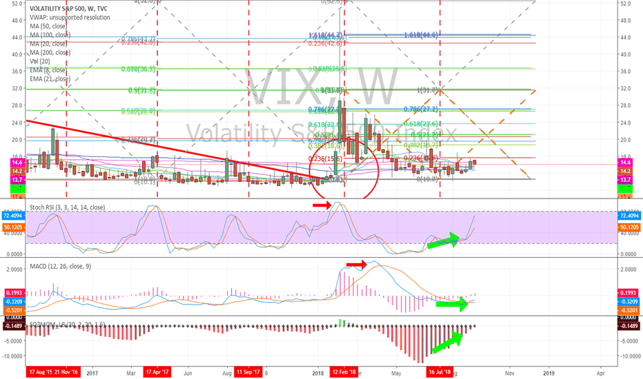 VIX: VOLATILITY $VIX So we have a MACD turn up on weekly chart...