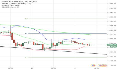 XAUUSD: XAU/USD около отметки 1,211