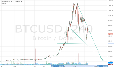 BTCUSD: What does it mean?