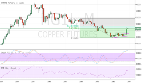 HG1!: HG Copper expected to extend gains in the coming months