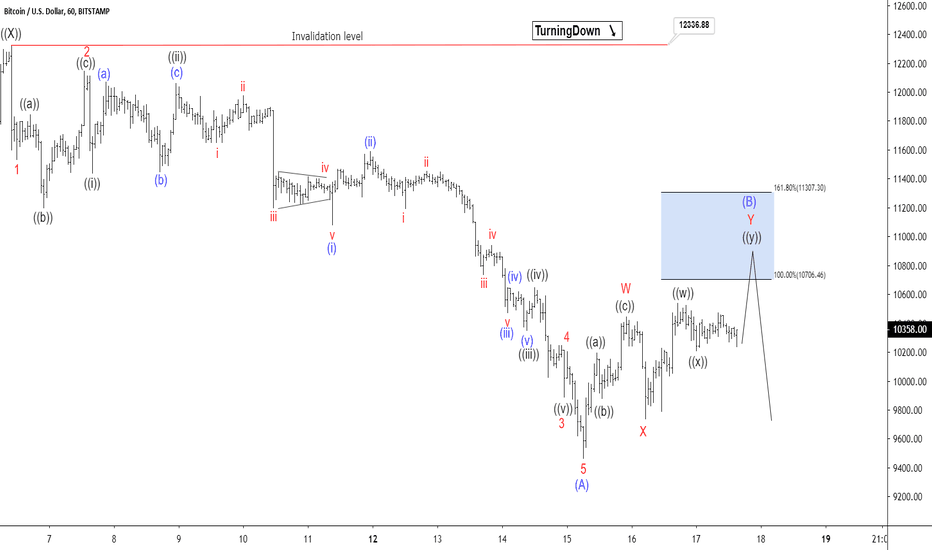 Trader Elliottwave-Forecast — Trading Ideas & Charts