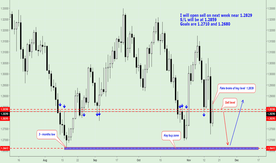 GBPUSD: GBP/USD, Trading Plan on next week.