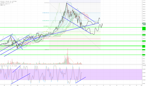 BTCUSD: BTC is almost arrived at the support line :)