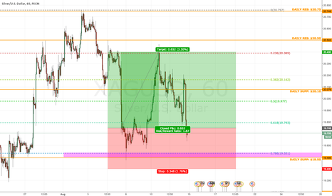 XAGUSD: XAG/USD [Silver] - Going Long...