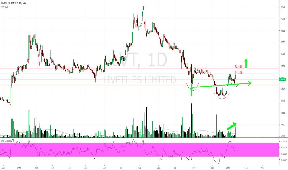 LVT: $LVT $0.365 Inverted H&S