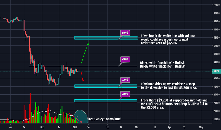 BTCUSD: What the deuce is Bitcoin doing?