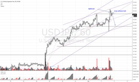 USDJPY: USDJPY Sell upthrust and low volume test
