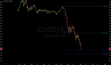 CLH2016: Crude Oil WTI